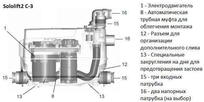 Grundfos Sololift2 Cwc-3 инструкция - фото 8