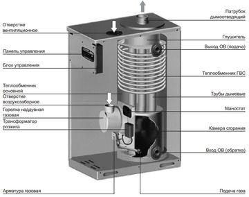 Теплообменник напольные газовые котлы теплообменник пластинчатый ридан технические характеристики